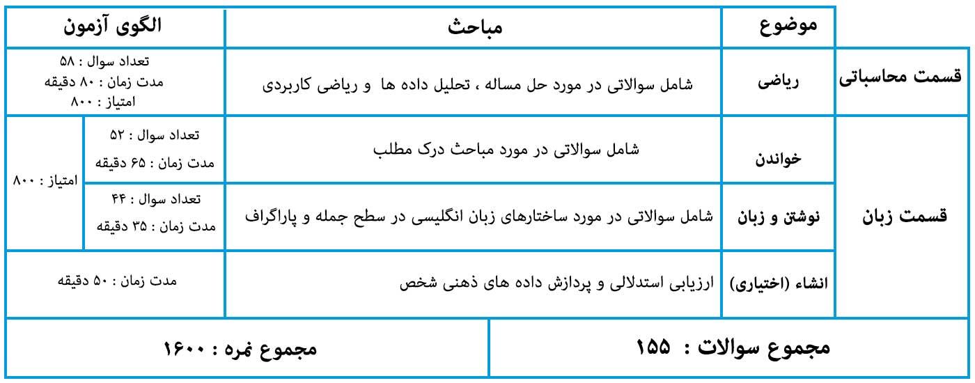 مباحث و مدت زمان آزمون SAT General